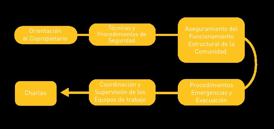 EDSI Mapa-Conceptual-900x423
